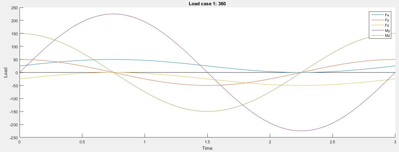 simple_loads